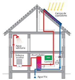 Calefacci n y refrigeraci n por energ a solar - Placas ceramicas calefaccion ...
